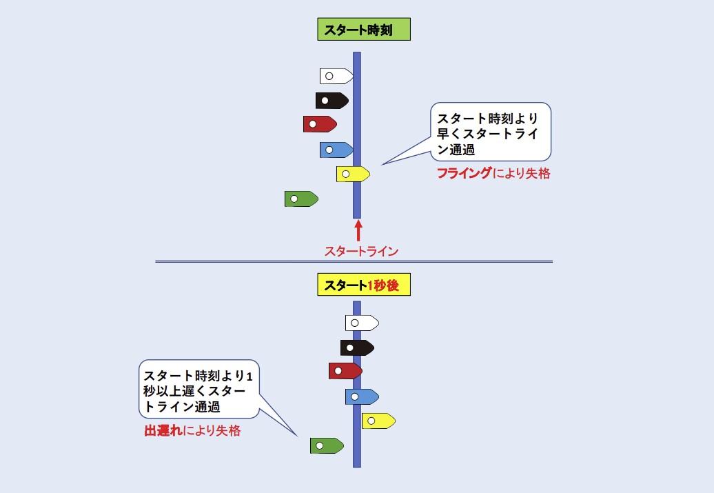 ボートレースのフライング図解